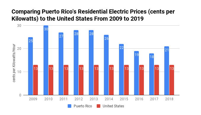 Average Electricty Costs Puerto Rico