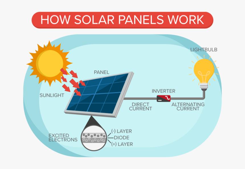 How Puerto Rico Solar Panels Work