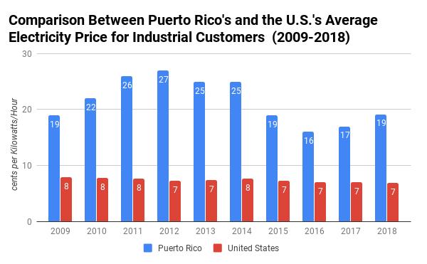 Energía- Puerto Rico